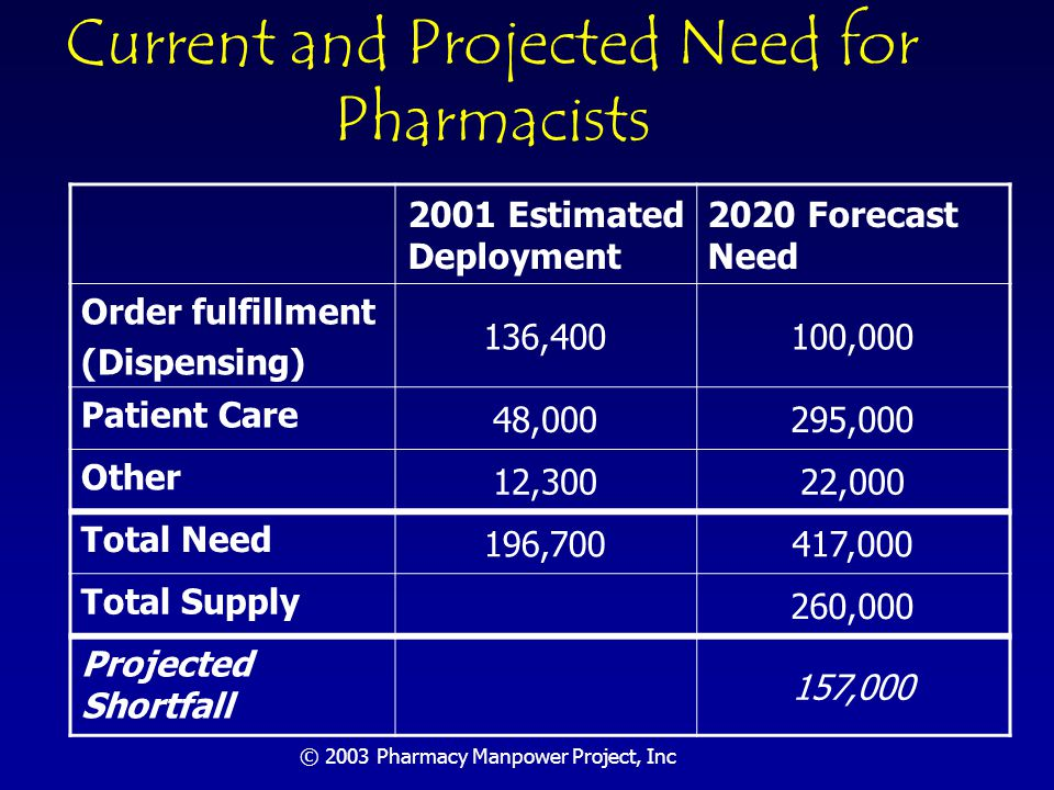 © 2003 Pharmacy Manpower Project, Inc Order Fulfillment Functions Will Require 100,000 FTE Pharmacists Defined narrowly to include only order fulfillment functions ( bottling ) Best practices focus solely on assuring that a prescription is completed and delivered precisely as ordered Assumes that drug orders entering the dispensing system have been assessed, clarified and verified Pharmacist need will be to design, implement and oversee order fulfillment systems Pharmacists will not have to inspect every order personally Assumes that post-dispensing pharmacy services such as counseling and monitoring will be accomplished as patient care functions