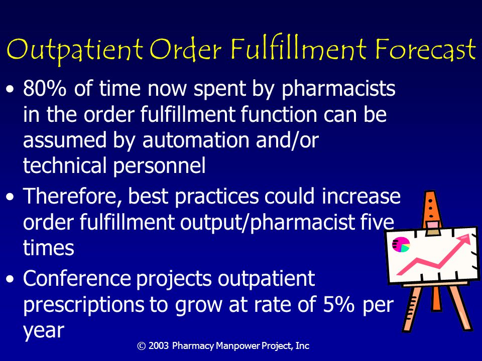 © 2003 Pharmacy Manpower Project, Inc Pharmacists' Time: Actual and Preferred Source: Schommer JC et al.