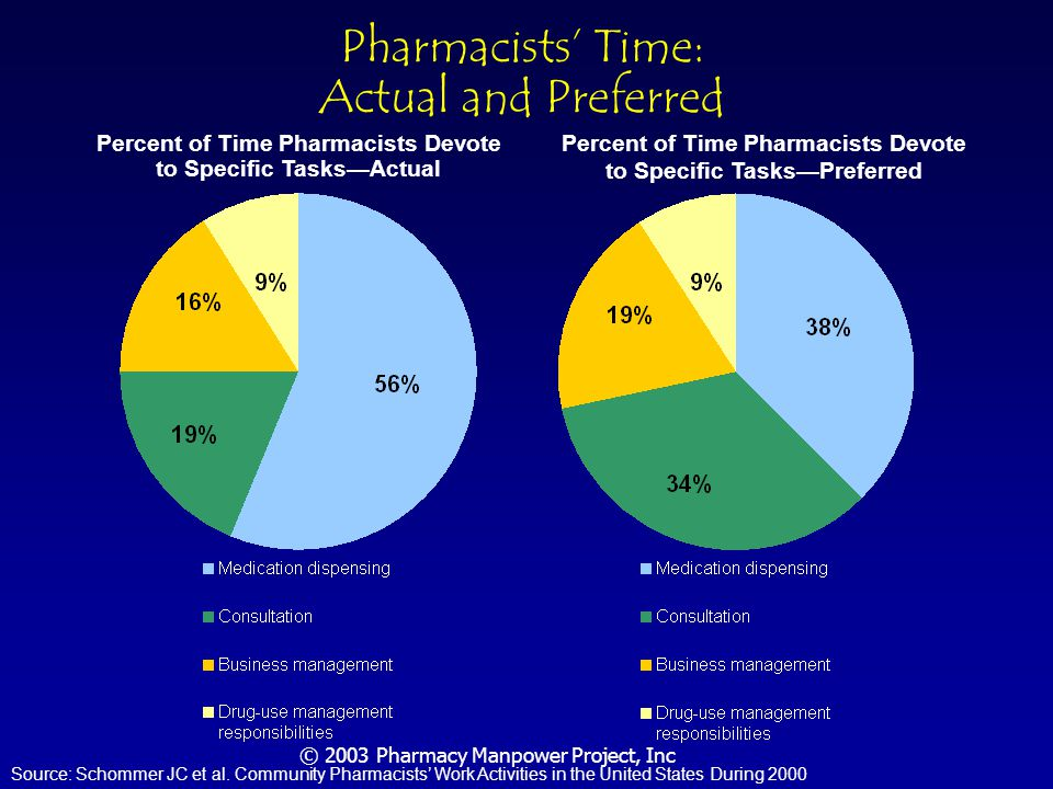 © 2003 Pharmacy Manpower Project, Inc Hospital Order Fulfillment Forecast 35,000 FTE pharmacists currently fill about 1.9 million drug orders per year in hospitals Inpatient drug orders to grow at 5% per year, assuming that patient population stays about the same size with increased acuity Best practices could double order fulfillment output/pharmacist