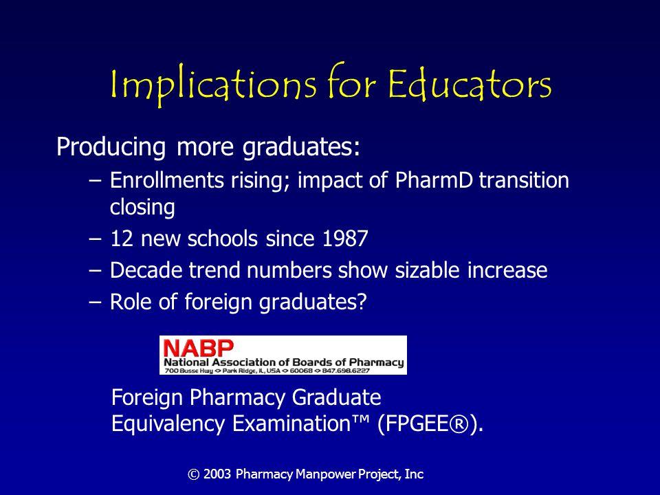 © 2003 Pharmacy Manpower Project, Inc Entry-Level Pharmacy Graduates
