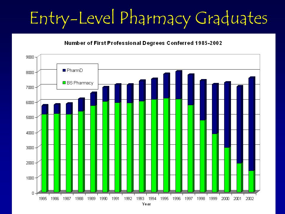 © 2003 Pharmacy Manpower Project, Inc Projected Entry-Level Graduates