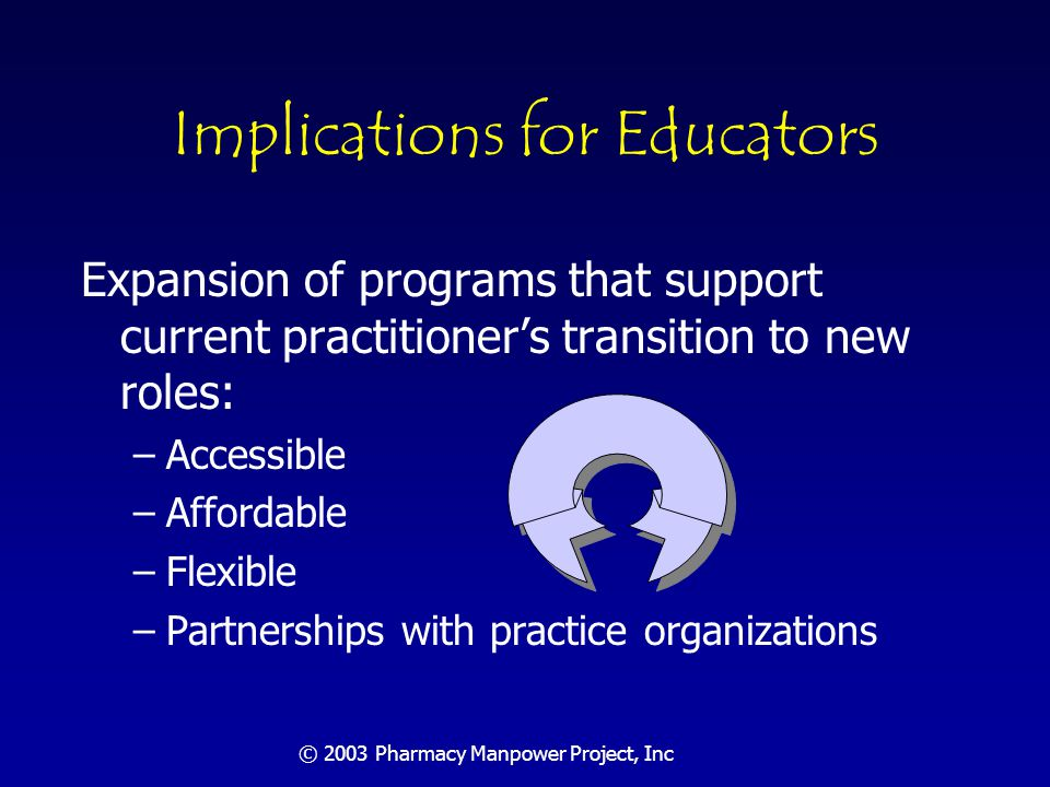 © 2003 Pharmacy Manpower Project, Inc Challenges for Educators Faculty needs: new models & partnerships with practice; more residency trained faculty needed Training sites: new models, residencies Curriculum to address distributive/patient care roles Technology application to both: e.g.