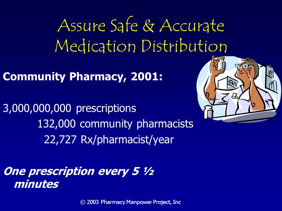 © 2003 Pharmacy Manpower Project, Inc Hospital Pharmacy, 2001: 1,898,000,000 drug orders 50,000 hospital pharmacists 37,960 orders/pharmacist/year One drug order every 3 minutes