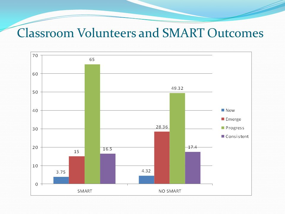 HS WINTER 2012-2013 OUTCOMES COMPARISON BY # HOURS OF VOLUNTEERING/CHILD/MONTH