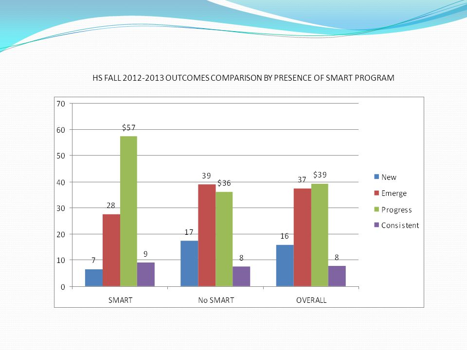 HS FALL 2012-2013 OUTCOMES COMPARISON BY # HOURS OF VOLUNTEERING/CHILD/MONTH
