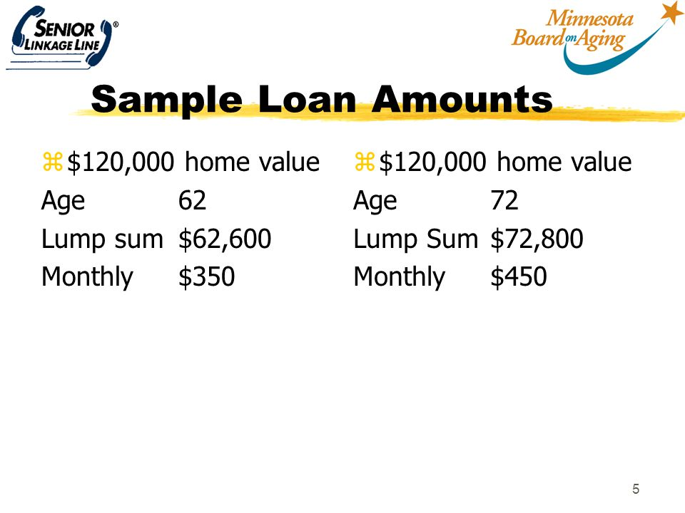 6 Closing Costs zClosing costs and interest can be financed within the loan zInclude mortgage insurance (2% of home value) origination fee (2% of home value) and other closing costs (title search, appraisal, etc) z Costs vary, but an example for a $200,000 loan, costs range from $10,000-$14,000