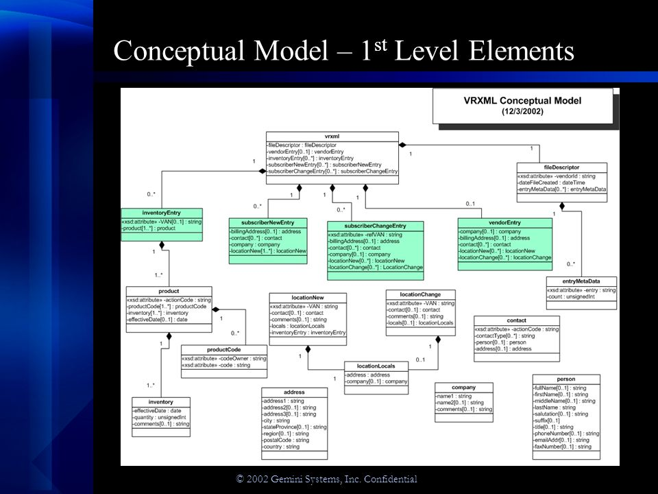 © 2002 Gemini Systems, Inc. Confidential Conceptual Model – 2 nd Level Elements