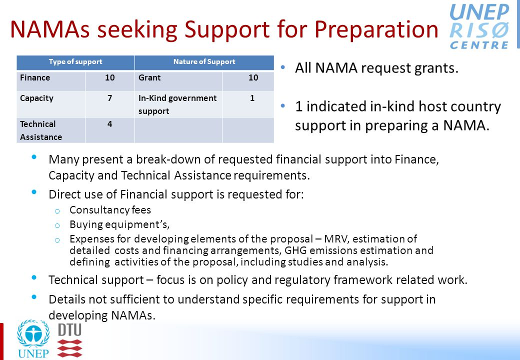 NAMAs seeking Support for implementation No information Incremental cost/Full Cost8/19 Country contribution in total in Total Cost Country contribution in incremental cost 4343 Finance15Grant17 Capacity1FDI2 Technical2Loans (private)2 Concessional loan4 Loan (Soverieng)2 Equity2 Guarantee1 Carbon Finance7 Some submissions also provide information on the incremental costs.
