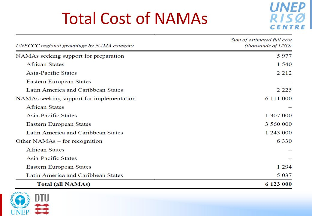 NAMAs seeking Support for Implementation In some cases investment is requested for demonstration activities.