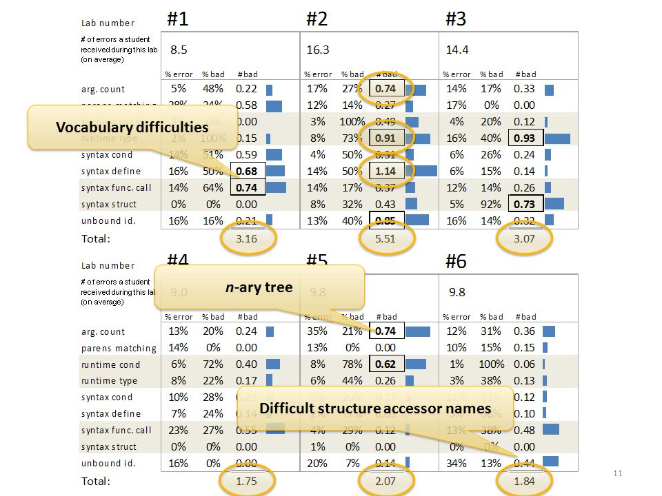 Reflection Rubric identifies pain points Identifying fix needs deeper evaluation CurriculumError Messages 12