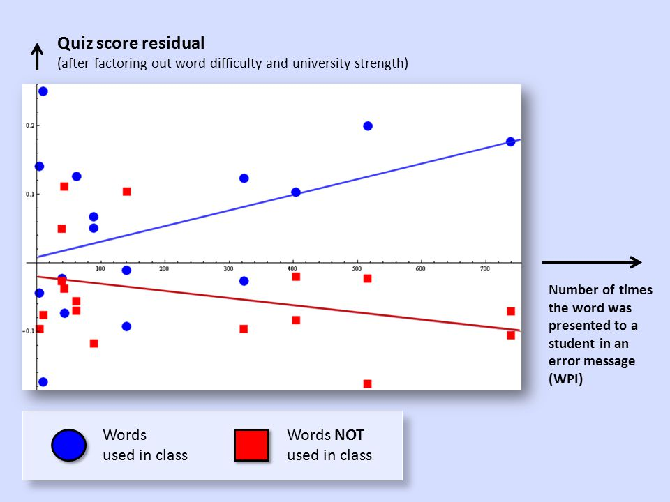 Words used in class Words NOT used in class p = 0.034 (which is statistically significant at the 0.05 level) For words used in class: more exposure in error messages  better quiz scores For words not used in class: more exposure in error messages  worse quiz scores