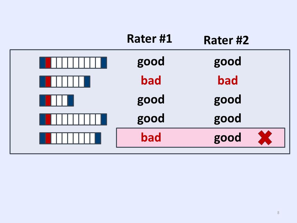 Rater #2Rater #1 Inter-rater agreement : κ 9 0.80 0.58 0.38 Expected Agreement = 0.70 2 + 0.30 2 = 0.58 0.01.0 slightfairmoderatesubstantialexcellent 0.200.400.600.80 0.840.38 eq.