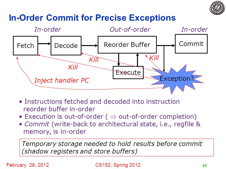 February 28, 2012CS152, Spring 2012 11 Extensions for Precise Exceptions Reorder buffer ptr 2 next to commit ptr 1 next available add fields in the instruction template commit instructions to reg file and memory in program order  buffers can be maintained circularly on exception, clear reorder buffer by resetting ptr 1 =ptr 2 (stores must wait for commit before updating memory) Inst# use exec op p1 src1 p2 src2 pd dest data cause