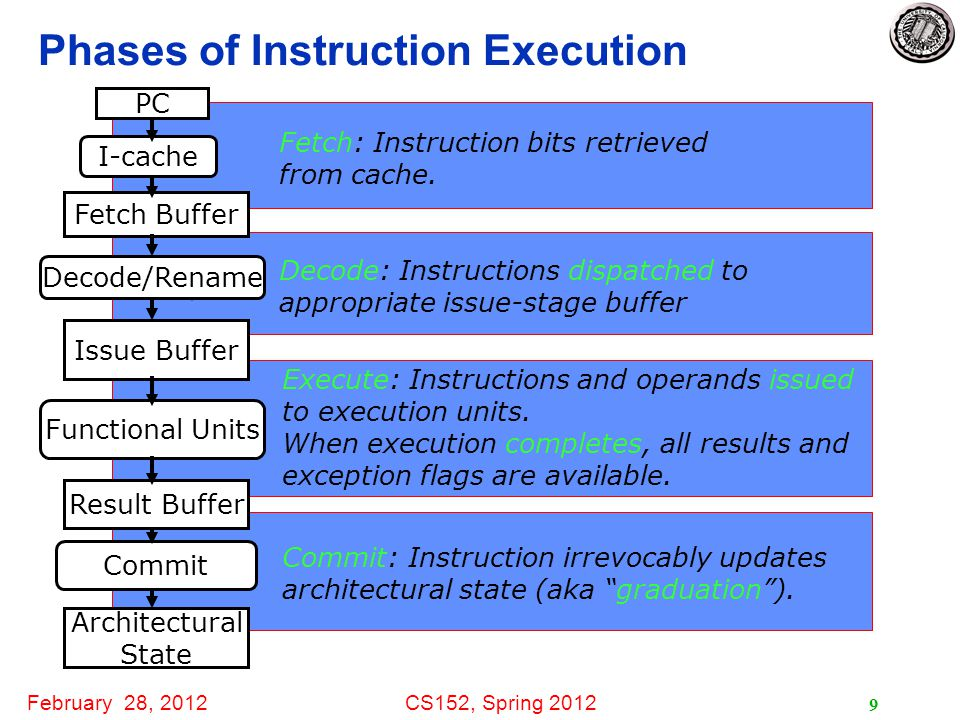 February 28, 2012CS152, Spring 2012 10 In-Order Commit for Precise Exceptions Instructions fetched and decoded into instruction reorder buffer in-order Execution is out-of-order (  out-of-order completion) Commit (write-back to architectural state, i.e., regfile & memory, is in-order Temporary storage needed to hold results before commit (shadow registers and store buffers) FetchDecode Execute Commit Reorder Buffer In-order Out-of-order Exception.