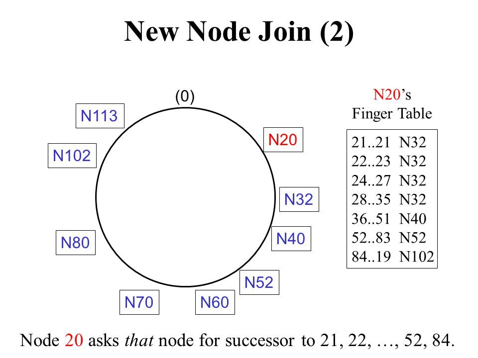 The Join procedure The new node id asks a gateway node n to find the successor of id n.(find_successor(id) if id  (n, successor] then return successor else forward the query around the circle fi Needs O(n) messages.