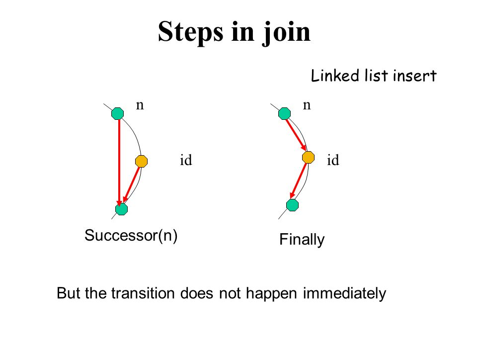A More Efficient Join // ask n to find the successor of id if id  (n, successor] then return successor else n'= closest_ preceding_node (id) return n'.find_successor(id) fi // search for the highest predecessor of id n.