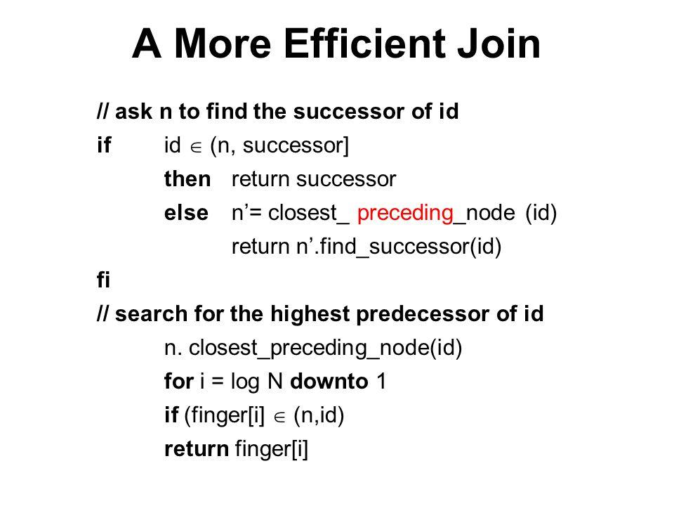 Example (0) N32 N60 N80 N70 N113 N102 N40 N52 N20 K65 N20 wants to find out the successor of key 65