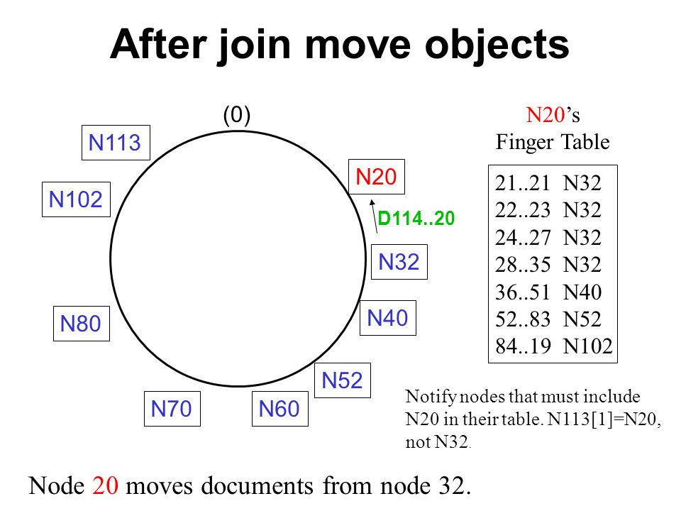 Three steps in join Step 1.Initialize predecessor and fingers of the new node.