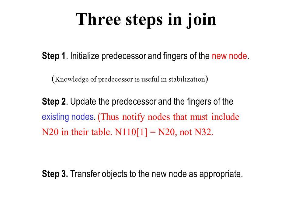 Concurrent Join New node n n1 n2 [Before] New node n n2 n1 [After] New node n'