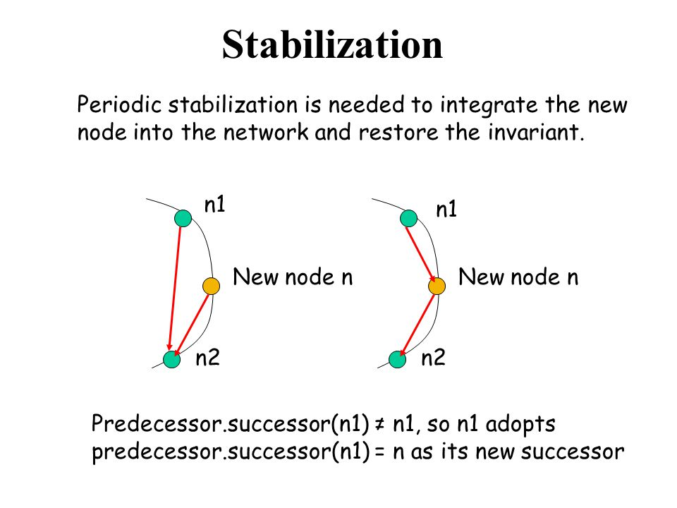 The complexity of join With high probability, any node joining or leaving an N -node Chord network will use O(log 2 N) messages to re-establish the Chord routing invariants and finger tables.