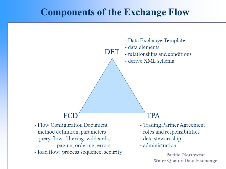 Pacific Northwest Water Quality Data Exchange Trading Partner Agreement