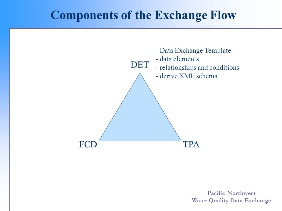 Pacific Northwest Water Quality Data Exchange Data Exchange Template