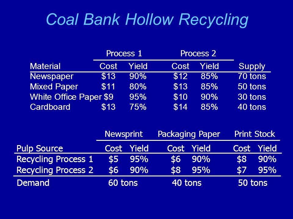 Network for Recycling Problem Newspaper 1 Mixed paper 2 3 Cardboard 4 Recycling Process 1 5 6 Newsprint pulp 7 Packing paper pulp 8 Print stock pulp 9 -70 -50 -30 -40 +60 +40 +50 White office paper Recycling Process 2 $13 $12 $11 $13 $9 $10 $14 $13 90% 80% 95% 75% 85% 90% 85% $5 $6 $8 $6 $7 $8 95% 90% 95% +0