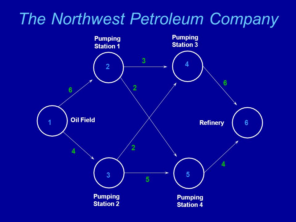 The Northwest Petroleum Company Oil Field Pumping Station 1 Pumping Station 2 Pumping Station 3 Pumping Station 4 Refinery 1 2 3 4 5 6 6 4 3 6 4 5 2 2