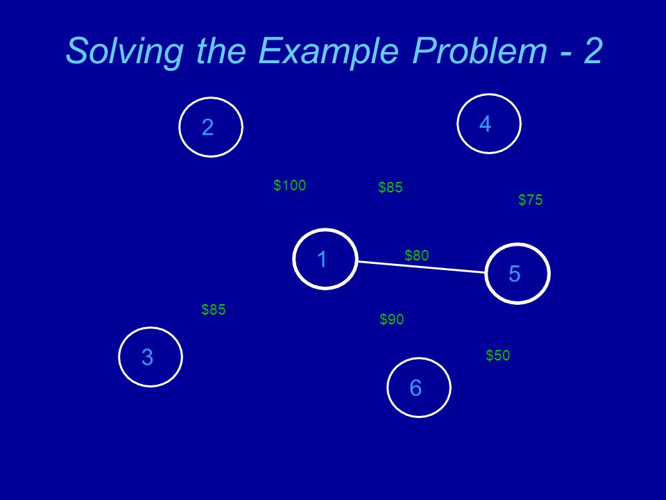 Solving the Example Problem - 3 2 3 1 4 5 6 $100 $85 $80 $85 $75 $50 $65
