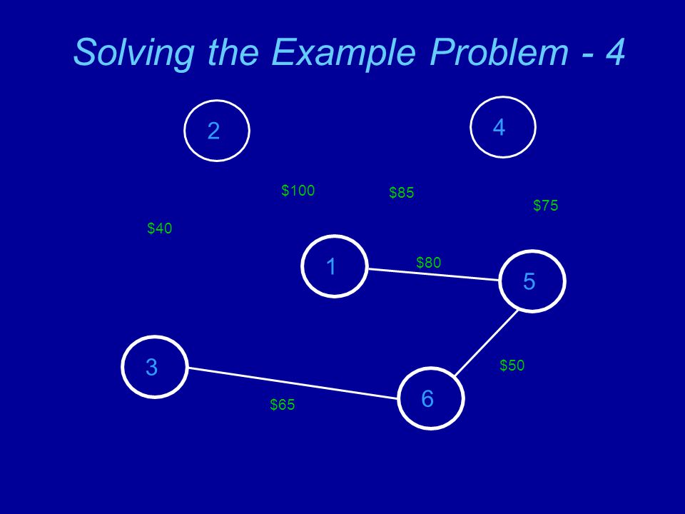 Solving the Example Problem - 5 2 3 1 4 5 6 $80 $85 $75 $50 $65 $40 $150