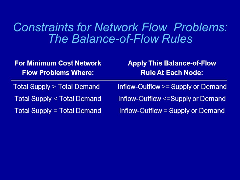 Defining the Constraints  In the BMC problem: Total Supply = 500 cars Total Demand = 480 cars  For each node we need a constraint like this: Inflow - Outflow >= Supply or Demand  Constraint for node 1: –X 12 – X 14 >= – 200 (Note: there is no inflow for node 1!)  This is equivalent to: +X 12 + X 14 <= 200 (Supply >= Demand)