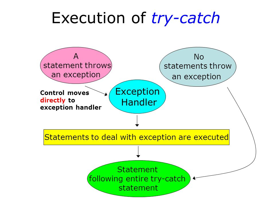 Throwing an Exception to be Caught by the Calling Code void Func4() { if ( error ) throw ErrType(); } Normal return void Func3() { try { Func4(); } catch ( ErrType ) { } } Function call Return from thrown exception