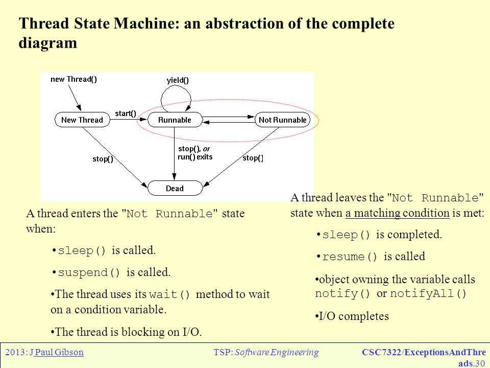 2013: J Paul GibsonTSP: Software EngineeringCSC7322/ExceptionsAndThre ads.31 Thread State Machine: an abstraction of the complete diagram A thread dies naturally when its run() method exits normally You can also kill a thread at any time by calling its stop() method QUESTION: What should happen if an exception occurs inside a thread?