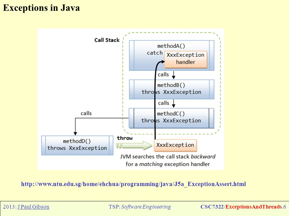 2013: J Paul GibsonTSP: Software EngineeringCSC7322/ExceptionsAndThreads.7 Exceptions in Java In Java, exceptions are objects.
