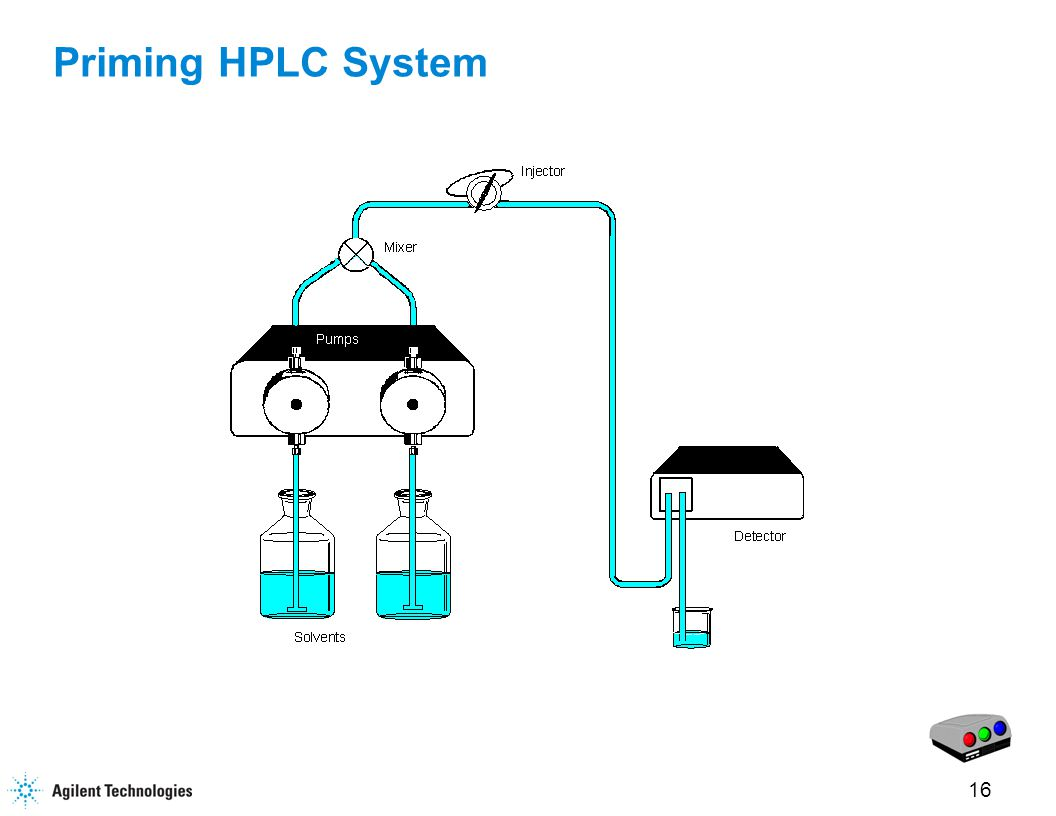 17 Priming the HPLC