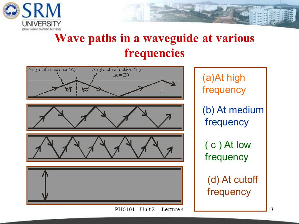 PH0101 Unit 2 Lecture 414 Wave propagation  When a probe launches energy into the waveguide, the electromagnetic fields bounce off the side walls of the waveguide as shown in the above diagram.