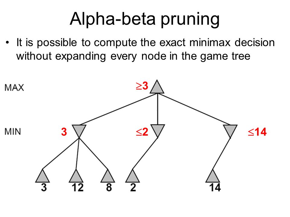 Alpha-beta pruning It is possible to compute the exact minimax decision without expanding every node in the game tree 3 33 22 55