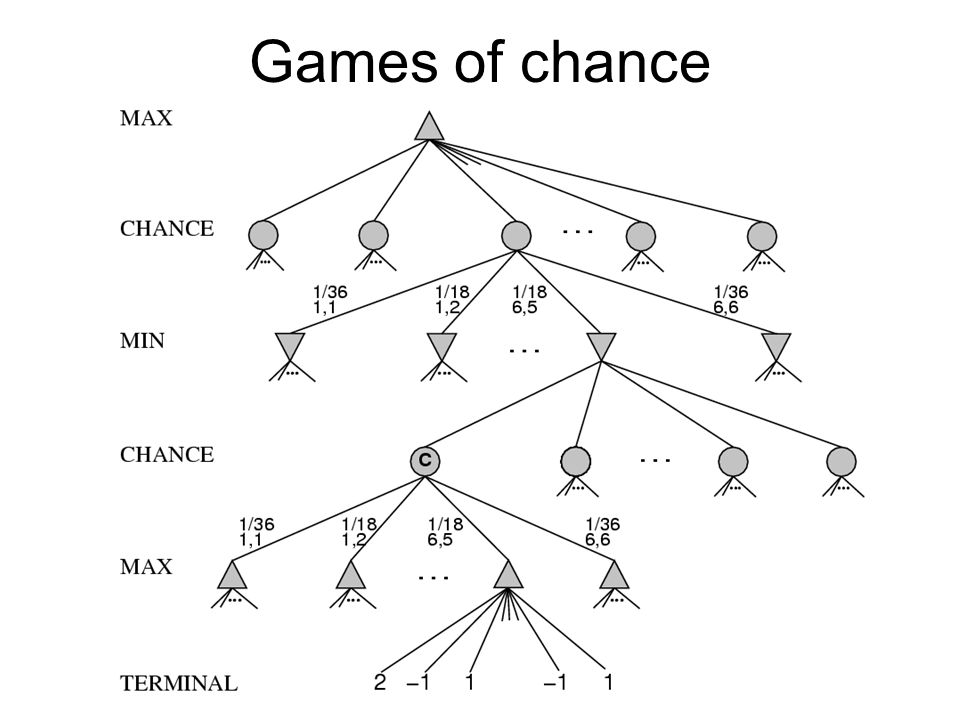Expectiminimax: for chance nodes, average values weighted by the probability of each outcome –Nasty branching factor, defining evaluation functions and pruning algorithms more difficult Monte Carlo simulation: when you get to a chance node, simulate a large number of games with random dice rolls and use win percentage as evaluation function –Can work well for games like Backgammon