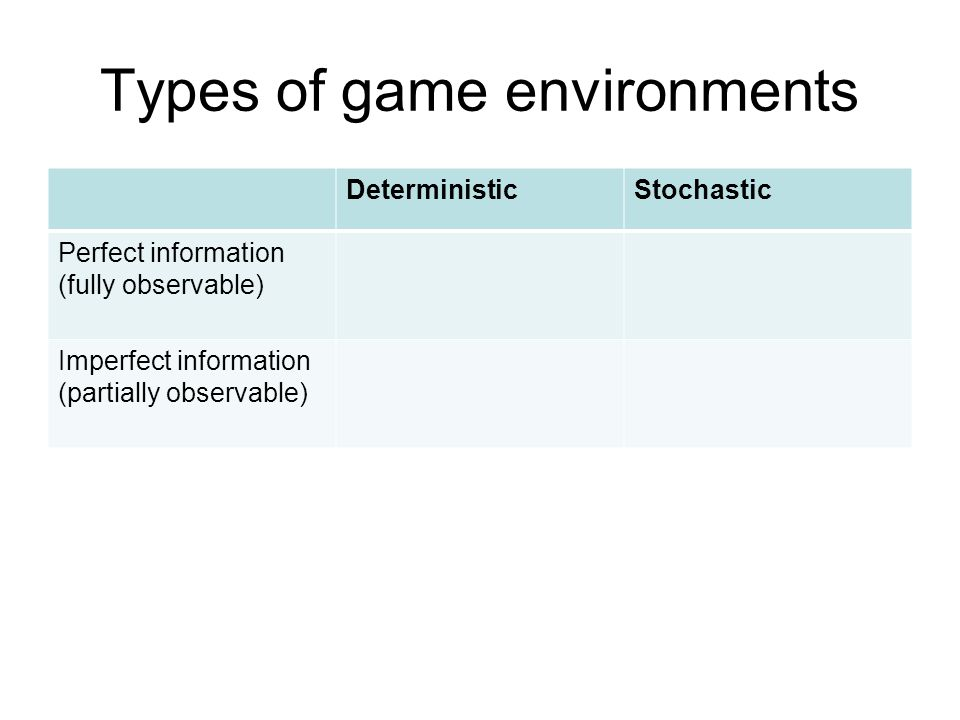 Types of game environments DeterministicStochastic Perfect information (fully observable) Chess, checkers, goBackgammon, monopoly Imperfect information (partially observable) BattleshipsScrabble, poker, bridge