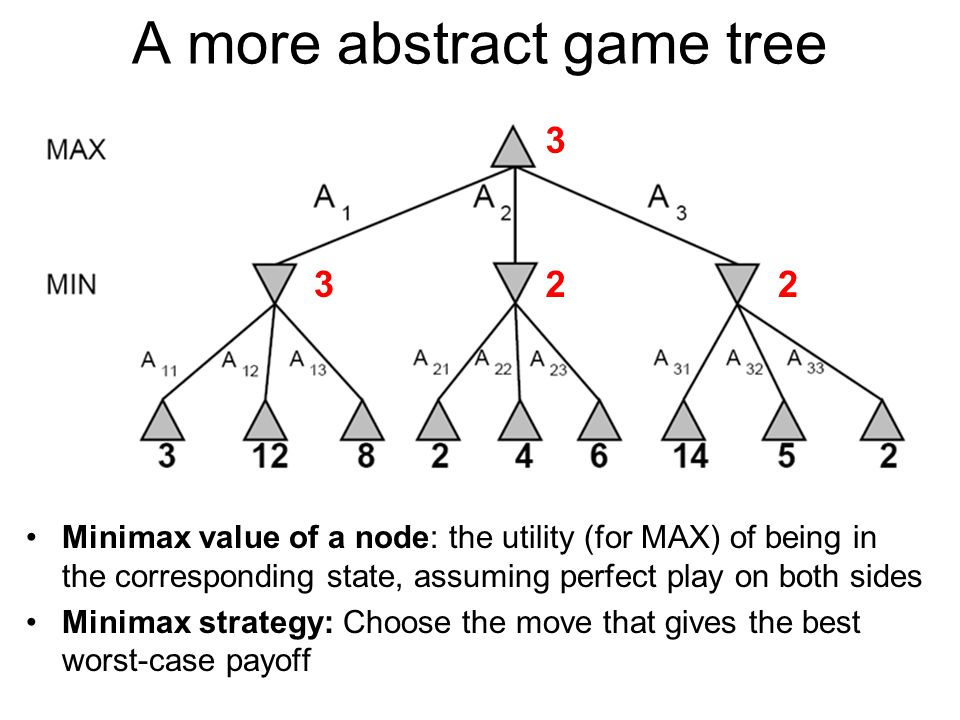 Computing the minimax value of a state Minimax(state) =  Utility(state) if state is terminal  max Minimax(successors(state)) if player = MAX  min Minimax(successors(state)) if player = MIN 322 3
