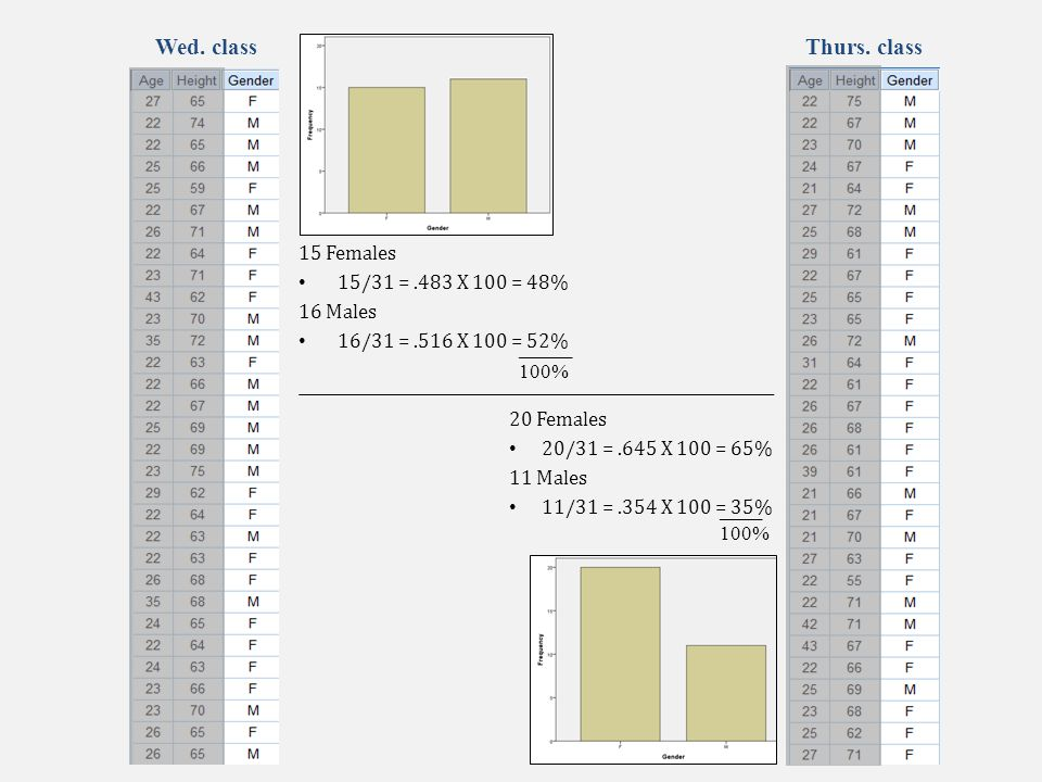 Calculating increases in percentage Increases in percentage are computed off the base amount Example: Jail with 120 prisoners.