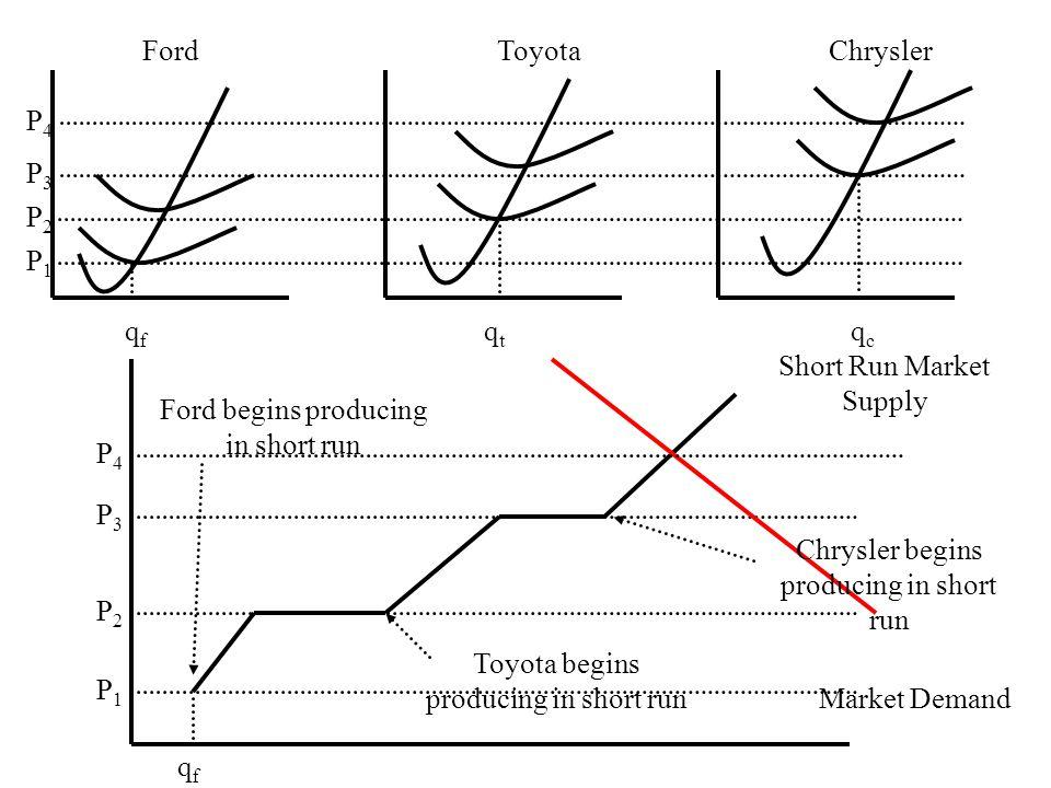 FordToyotaChrysler P1P1 P2P2 P3P3 P1P1 P2P2 P3P3 Short Run Market Supply Market Demand P4P4 SRS after exit of Chrysler profit loss