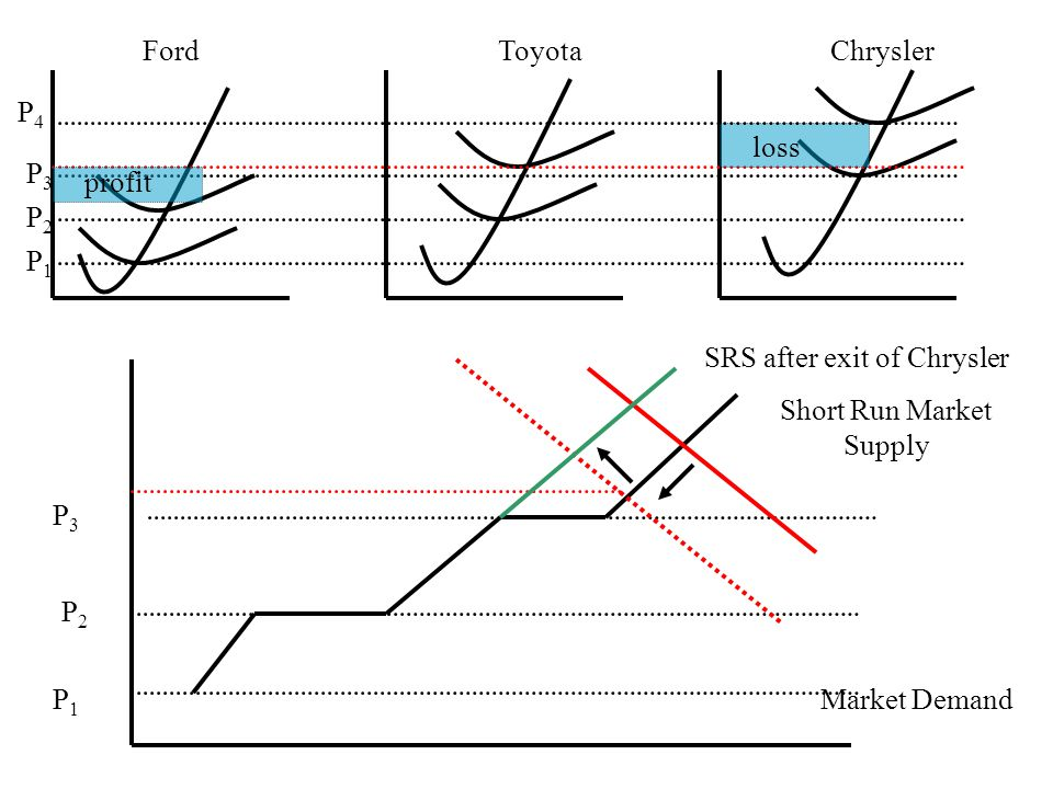 FordToyotaChrysler P1P1 P2P2 P3P3 P1P1 P2P2 P3P3 Short Run Market Supply Market Demand P4P4 SRS after exit of Chrysler profit