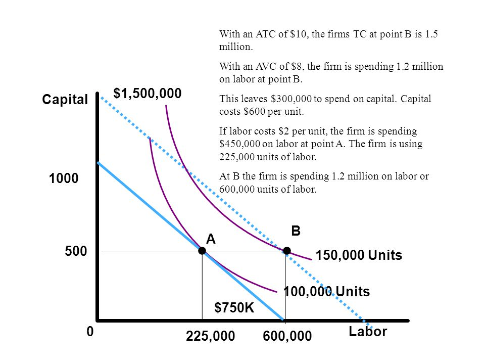 Labor Capital 0 225,000 500 100,000 Units A 600,000 The iso-output curve for 100,000 units will shift in.