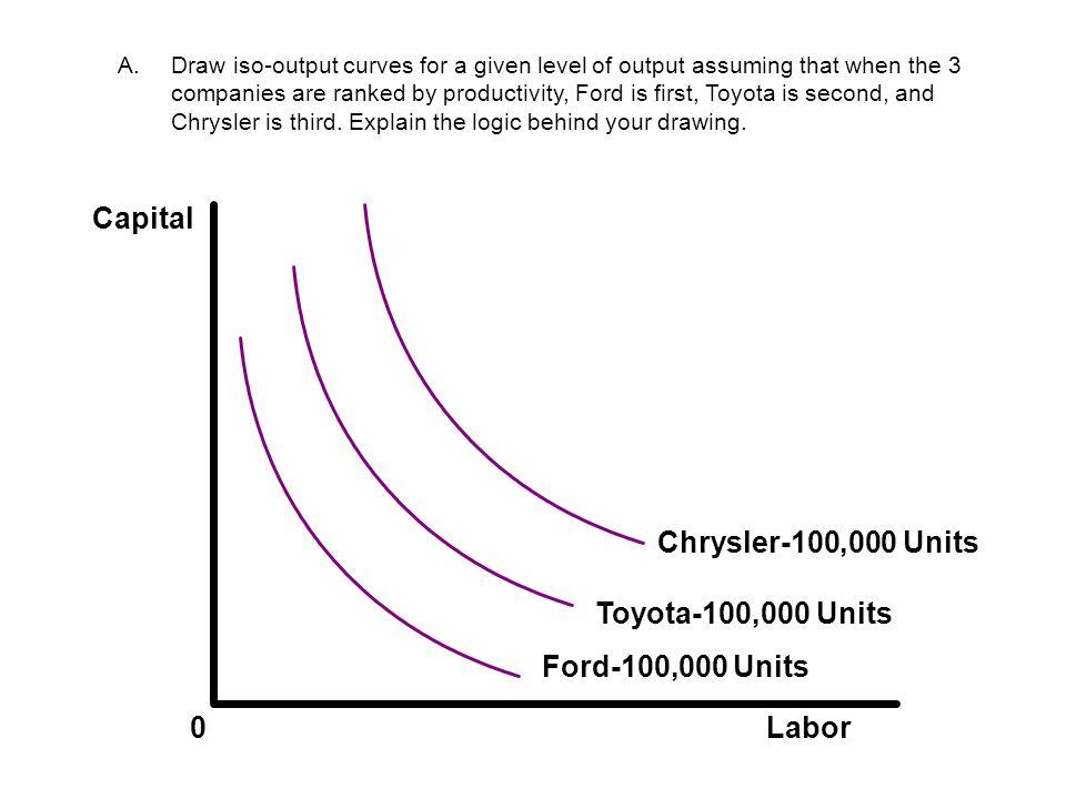FordToyotaChrysler P1P1 P2P2 P3P3 P1P1 P2P2 P3P3 Short Run Market Supply Market Demand qfqf qtqt qcqc qfqf Toyota begins producing in short run Chrysler begins producing in short run Ford begins producing in short run P4P4 P4P4