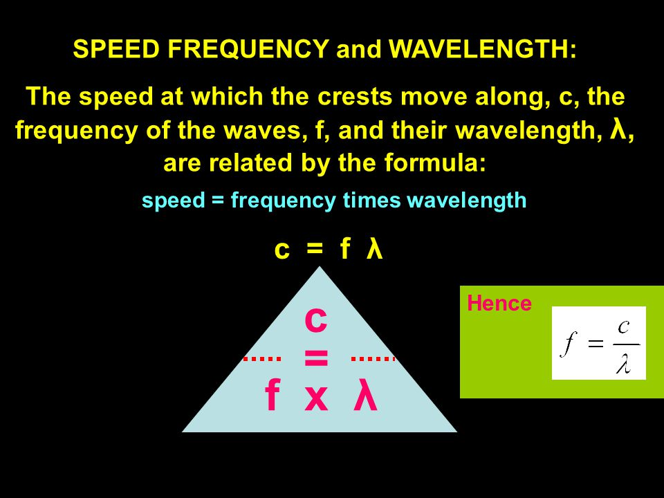 SPEED FREQUENCY and WAVELENGTH: The speed at which the crests move along, c, the frequency of the waves, f, and their wavelength, λ,λ, are related by the formula: c = f λ speed = frequency times wavelength = c f x λ Hence