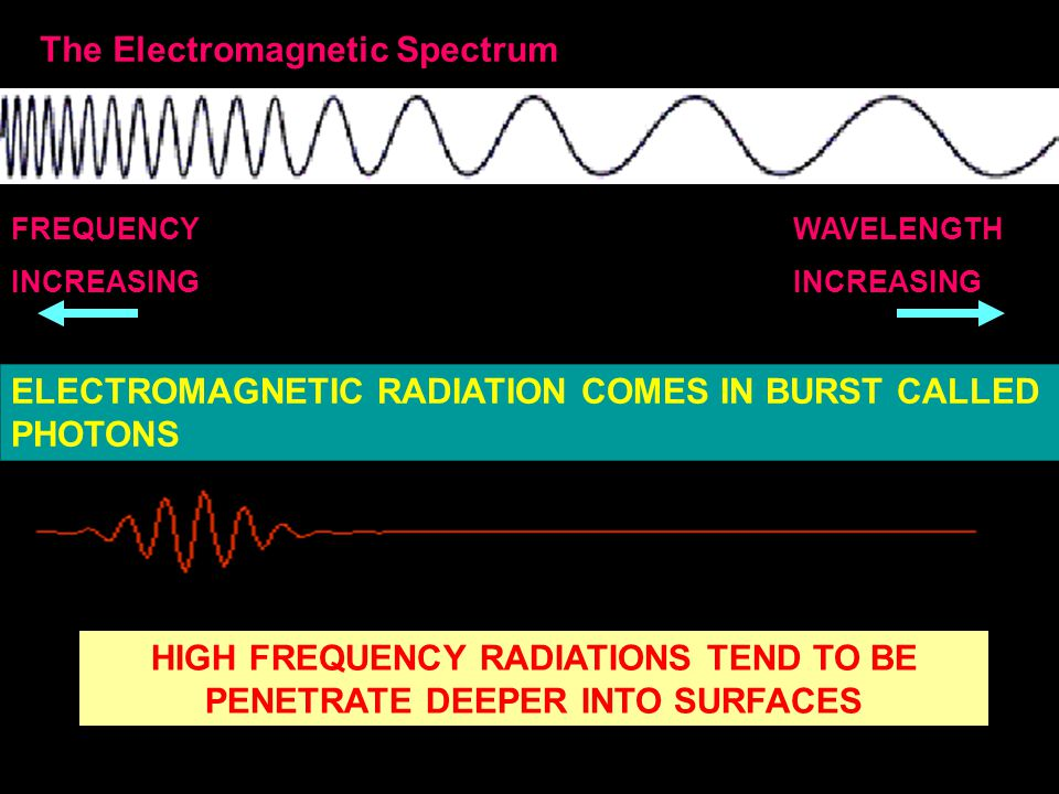 The Electromagnetic Spectrum WAVELENGTH INCREASING FREQUENCY INCREASING HIGH FREQUENCY RADIATIONS TEND TO BE PENETRATE DEEPER INTO SURFACES ELECTROMAGNETIC RADIATION COMES IN BURST CALLED PHOTONS
