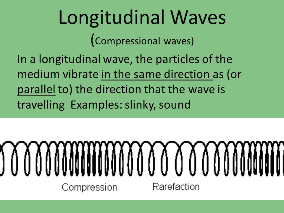 Longitudinal waves (where particles move parallel to the direction of the wave) are something you experience every day in the form of SOUND!