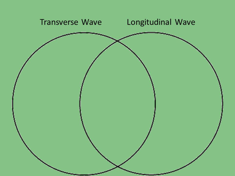 Wave Parts Objective: I will be able to identify the main parts of a wave.