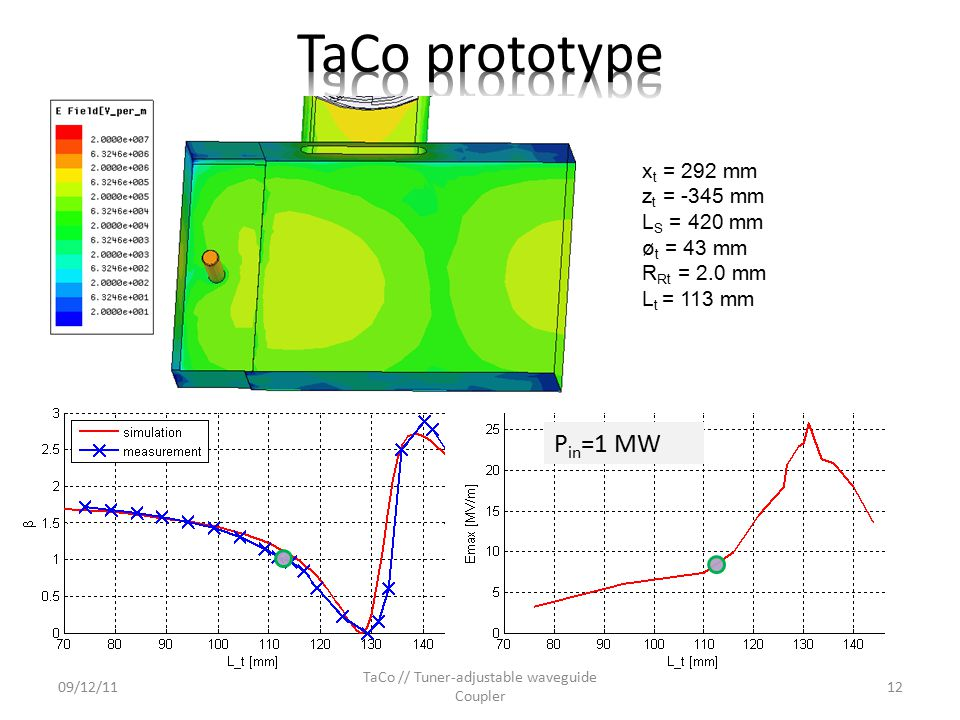TaCo // Tuner-adjustable waveguide Coupler TP= 0.8 ms, frep= 2 Hz, ttest= 72 h high power test: P in = 1.1 MW, E s,m = 8 MV/m 09/12/1113 no breakdowns no multipactor no breakdowns no multipactor
